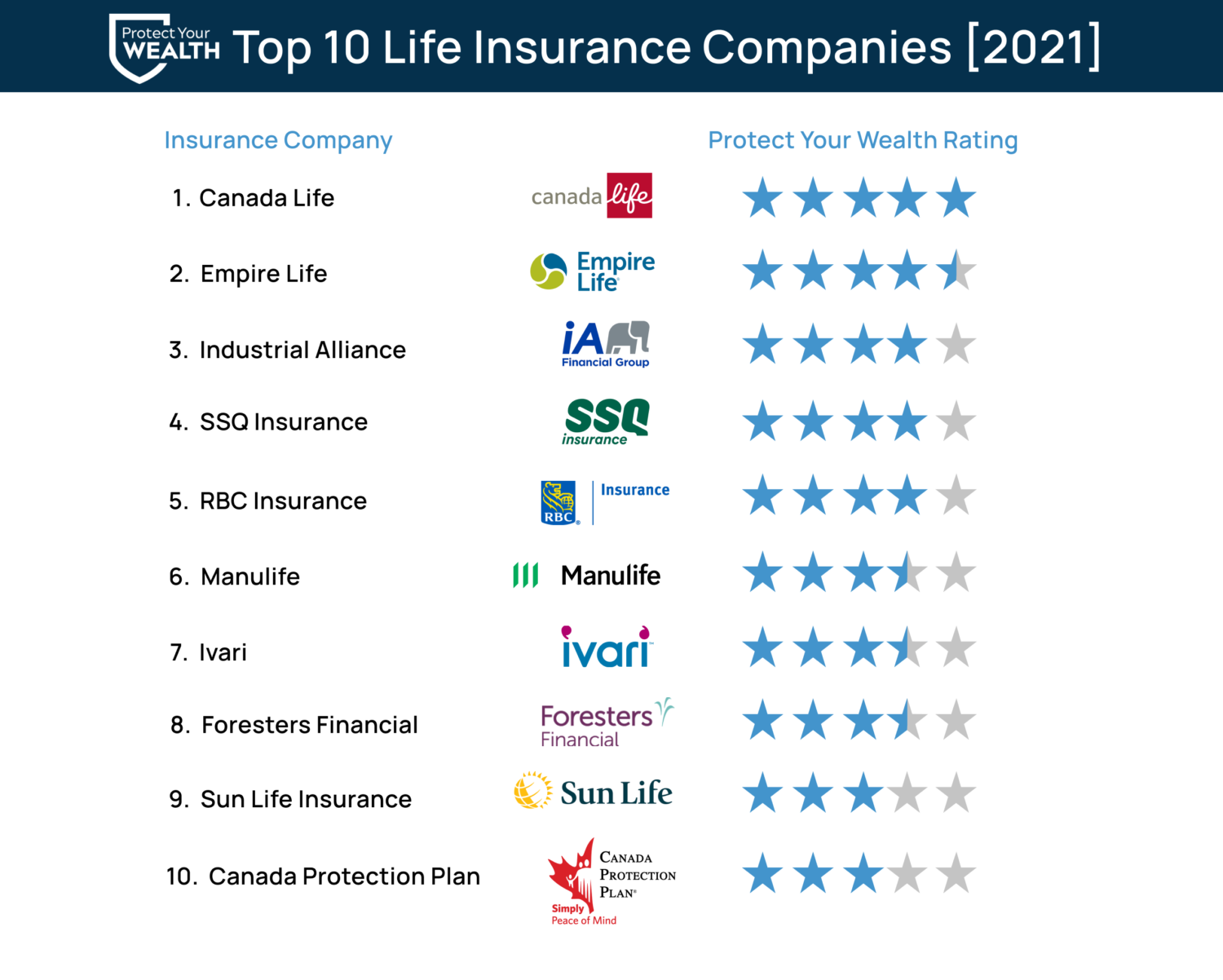 Best Life Insurance Companies In Ontario Canada 2021