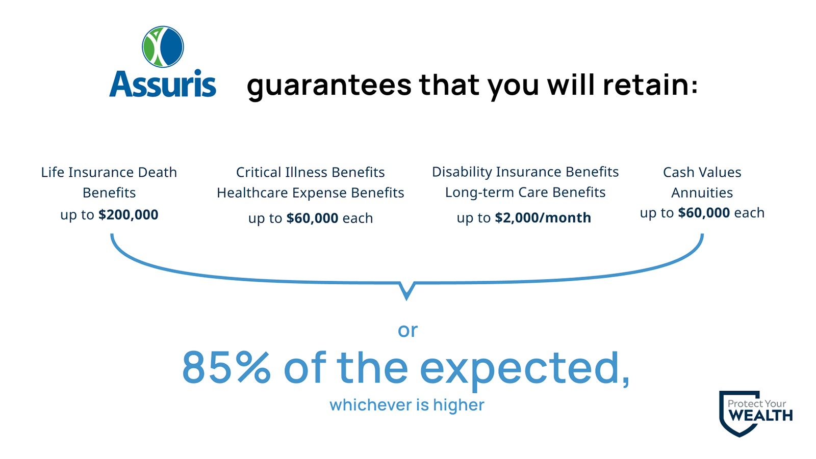 Assuris guarantees that you will retain at least 85% of your expected benefits and cash values in the event of your insurance company becoming insolvent.