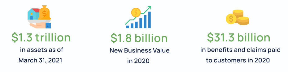 Manulife's assets under management and administration is $1.3 trillion as of March 31, 2021, and has a $1.8 billion new business value in 2020. They provided over $31.3 billion in benefits and claim payments to customers in 2020.