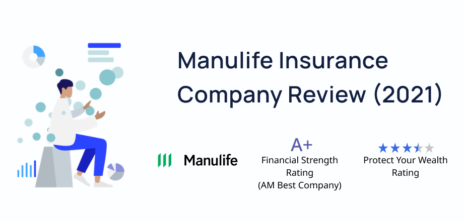 2021 Manulife Insurance Company Review. Manulife has a financial strength rating of A+ from AM Best Company and an overall 3.5/5 star rating from Protect Your Wealth.