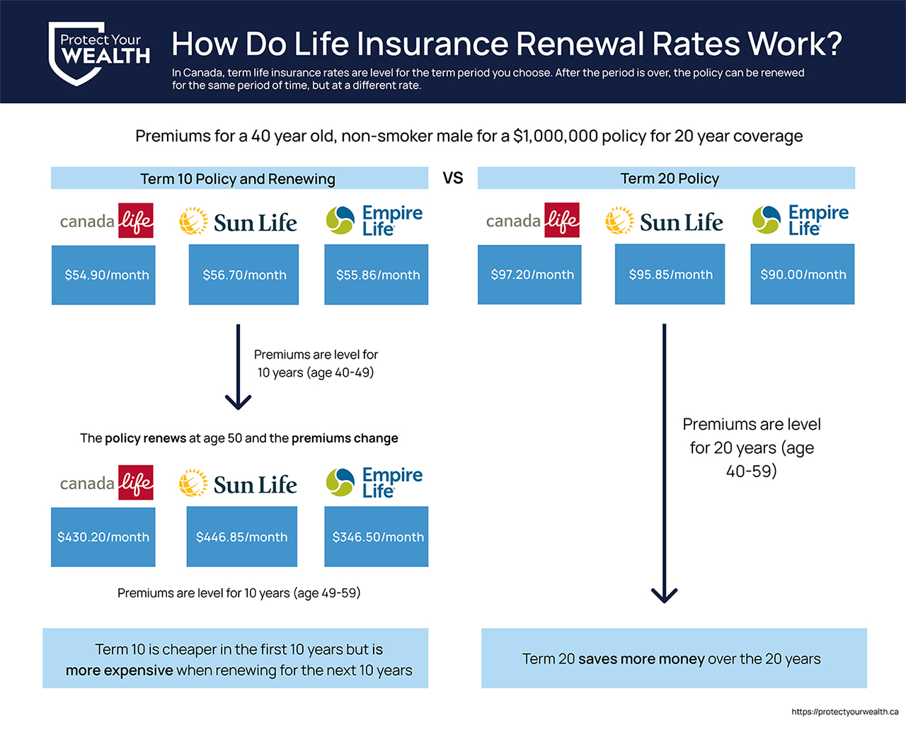 Term Life insurance premium difference after a contractual renewal for a 10 year term life insurance policy from Canada Life Insurance, Sun Life Insurance, and Empire Life Insurance.