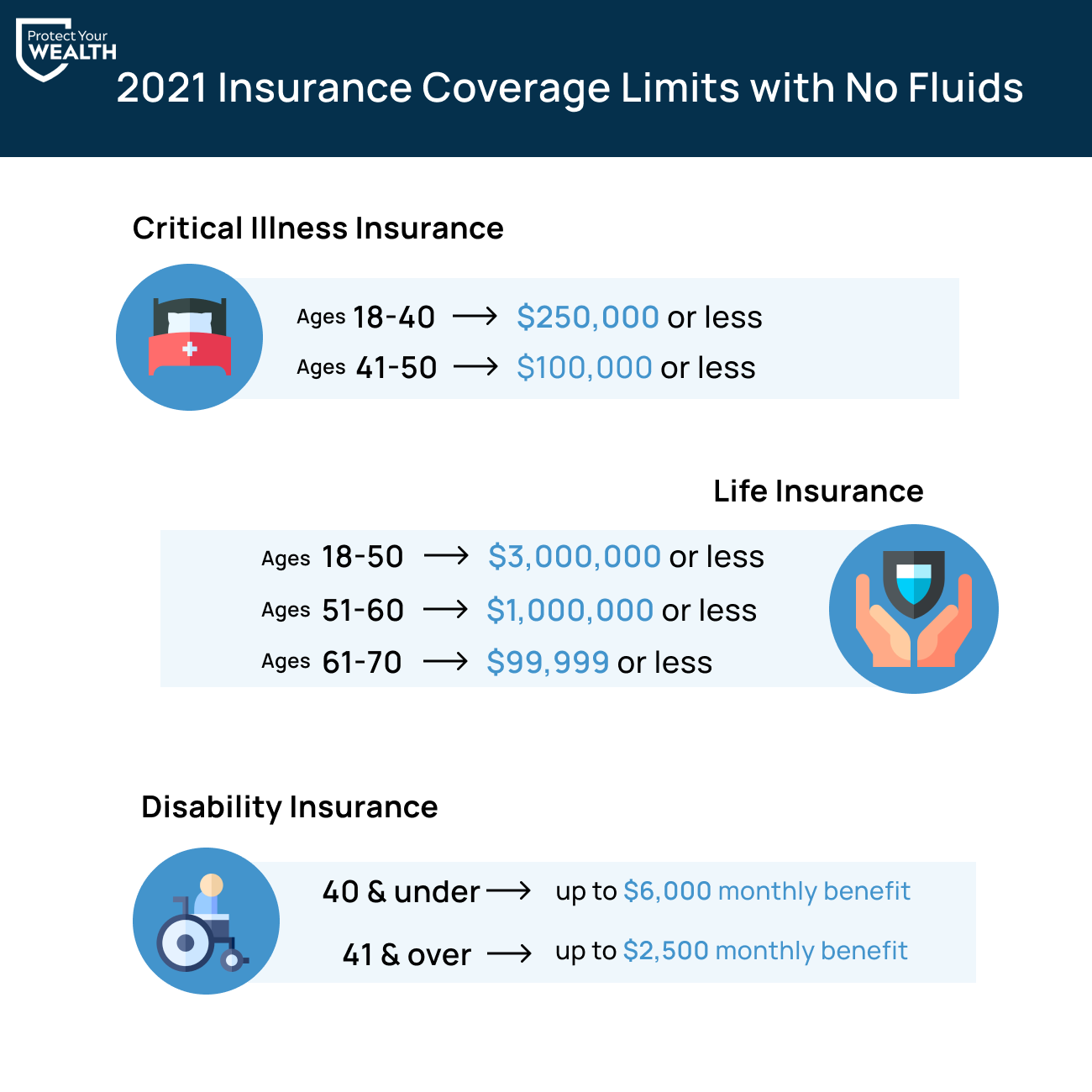 2021 insurance coverage limits with no fluids testing. Life insurance coverage can go up to $3,000,000, $1,000,000, or $99,999, depending on age. Critical illness insurance coverage can be up to $250,000, and disability insurance can provide up to $6,000 in monthly income benefits