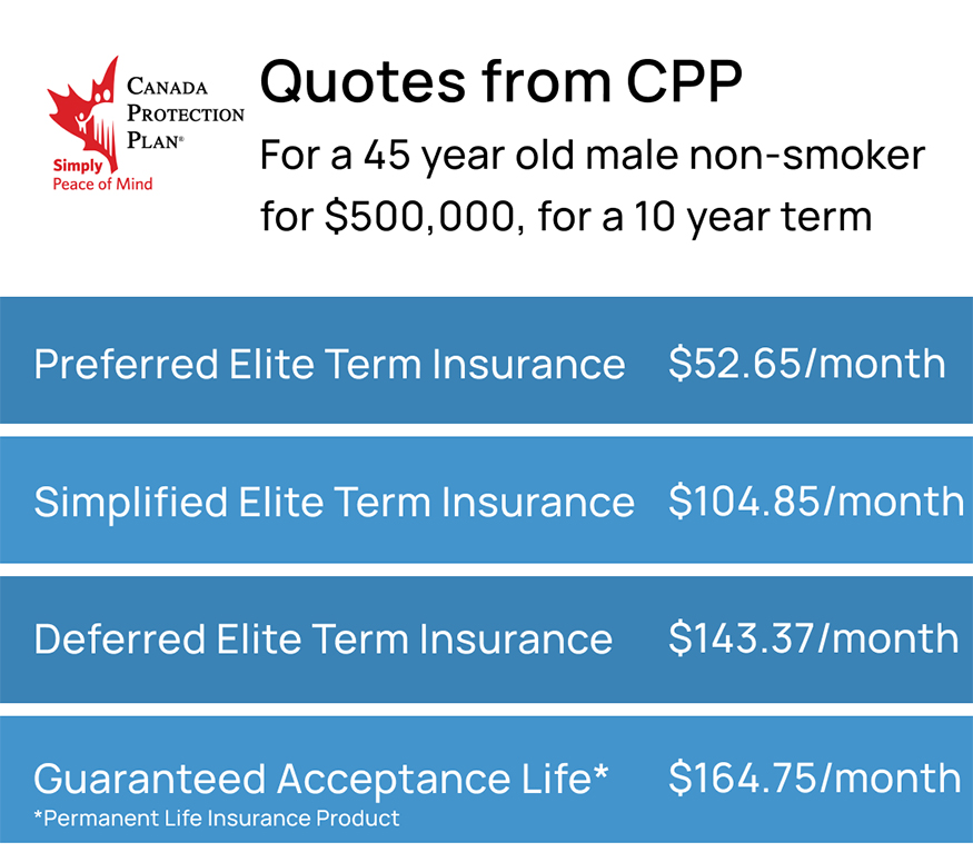 Quotes from CPP for Preferred elite term insurance, simplified elite term insurance, deferred elite term insurance, and guaranteed acceptance life. Preferred is $52.65/month, simplified is $104.85/month, Deferred is $143.37/month, and Guaranteed is $164.75/month.