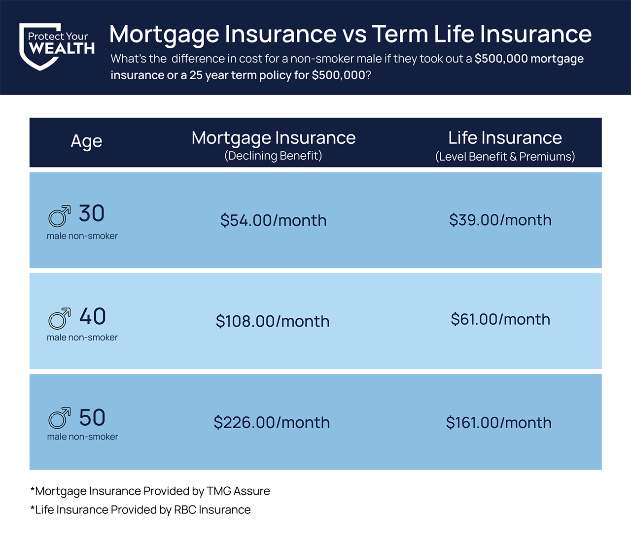 $500,000 mortgage insurance costs for ages 30, 40, and 50 vs costs for a $500,000 25 year term policy for ages 30, 40, 50.