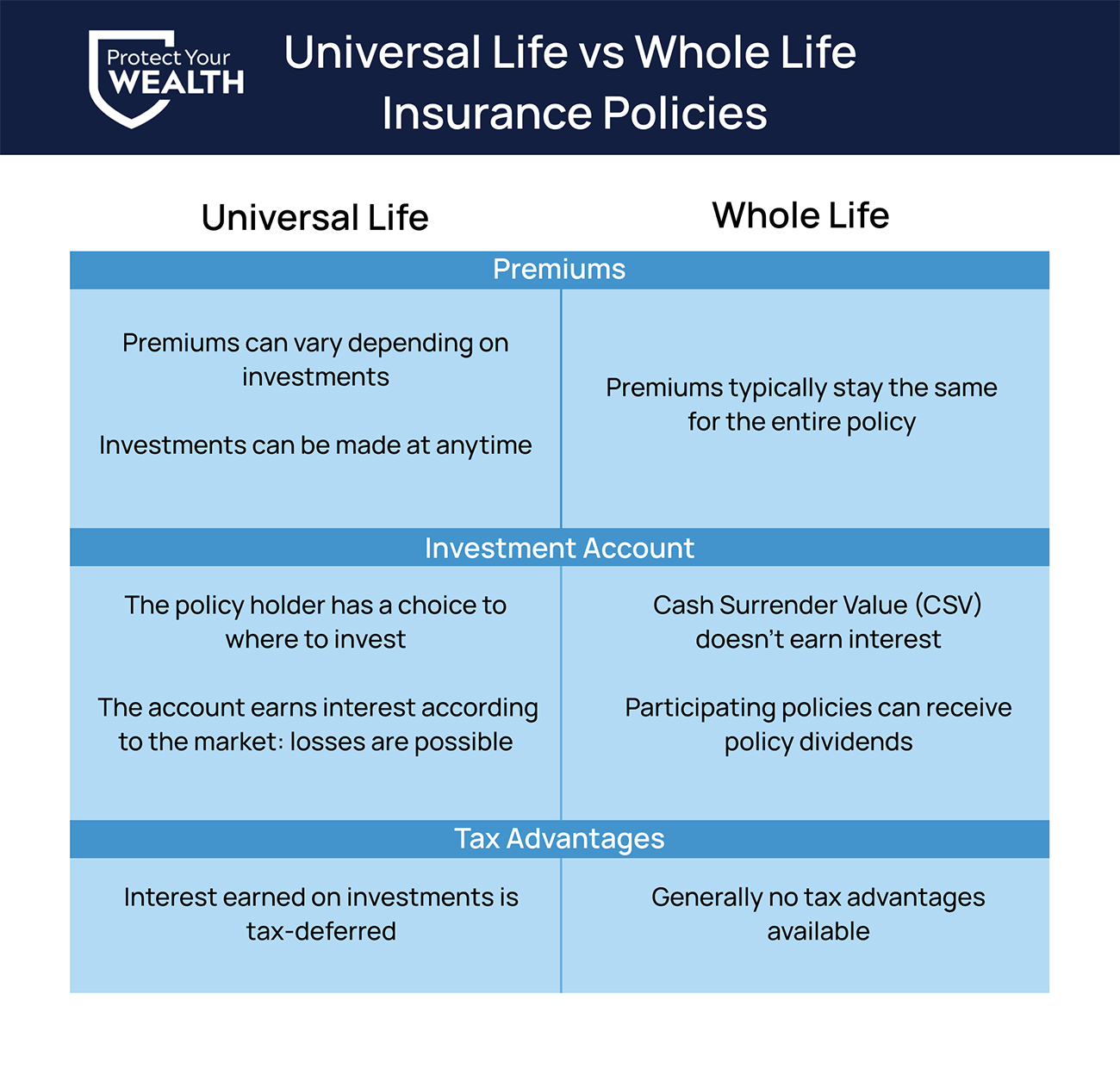 Main differences between Universal life vs Whole life insurance policies
