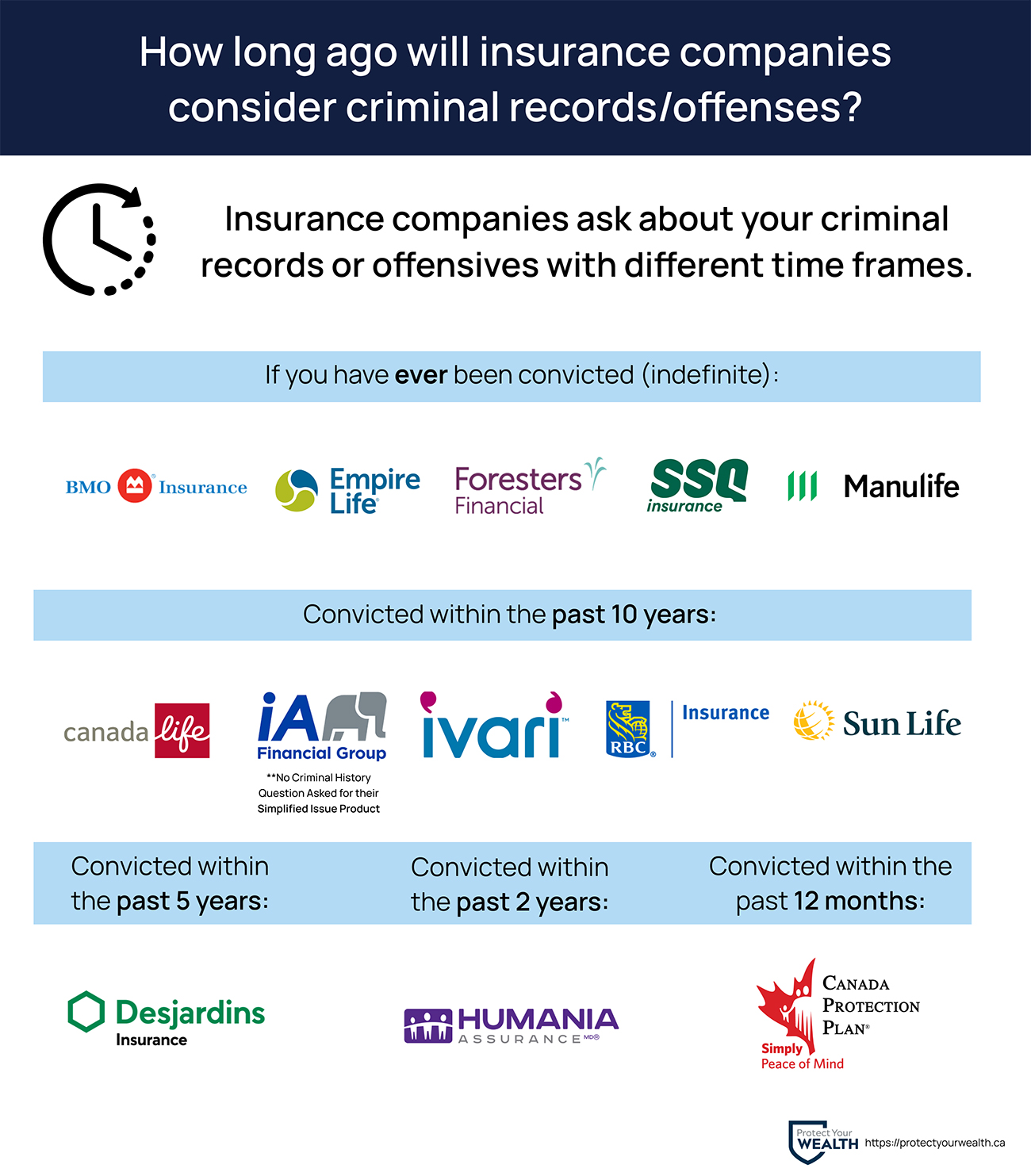 Insurance companies sorted by the years they hold criminal offenses/records in mind. Most companies will ask if you have ever been convicted, or in the past 10 years.