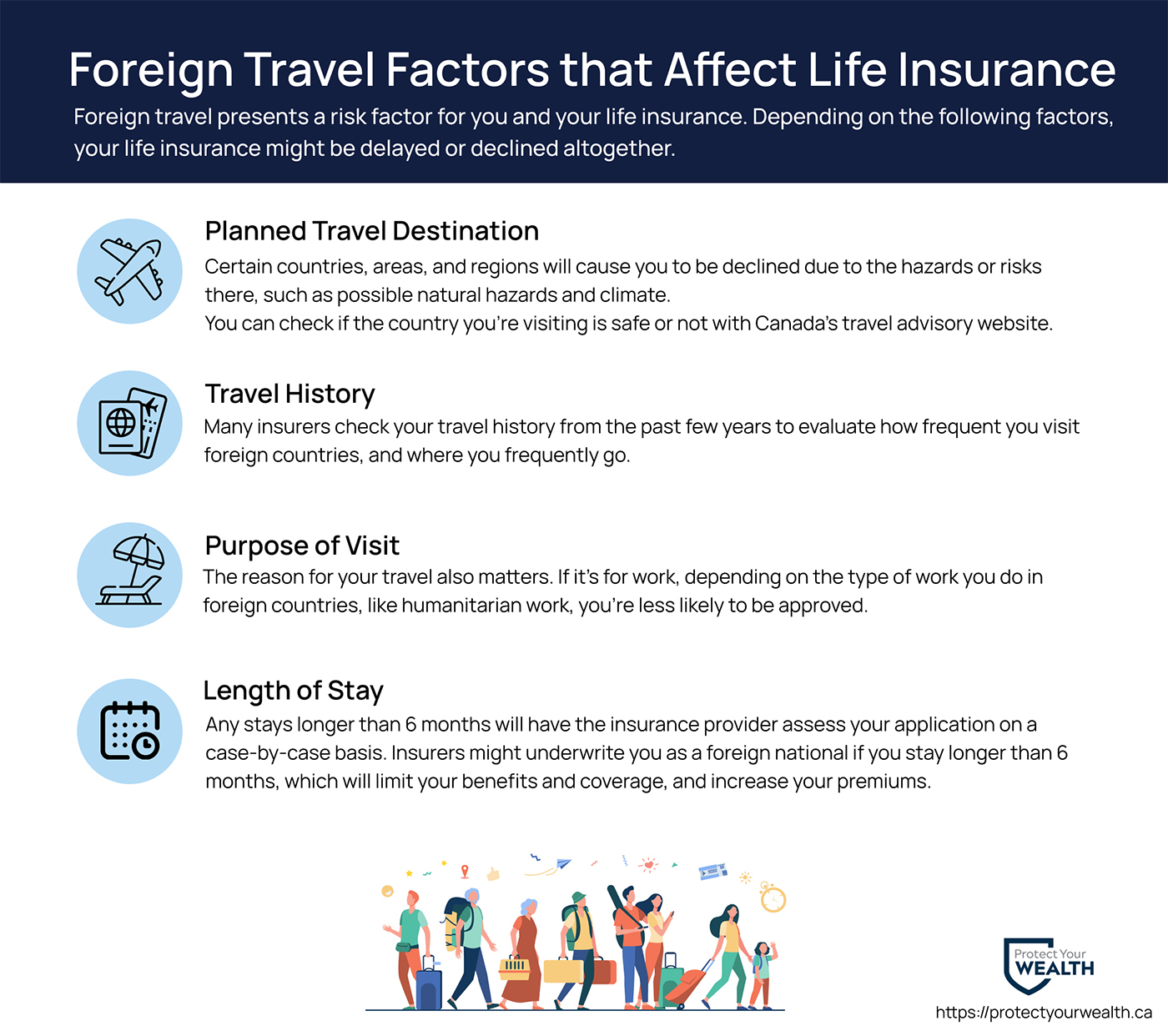 Foreign travel factors that affect life insurance. Your travel destination, travel history, purpose of visit, and length of stay all affect your life insurance application.