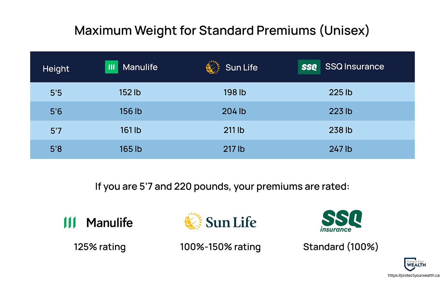 Maximum weights for standard premiums from Manulife Insurance, Sunlife Insurance, and SSQ Insurance.