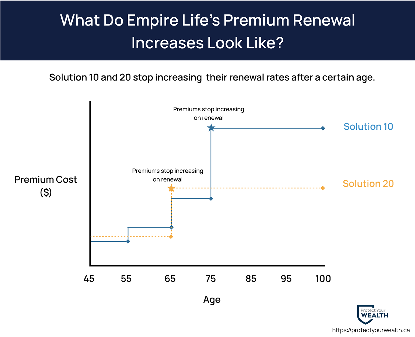 Empire Life's Solution 10 and 20 premiums increase after each term renewal increases until age 75 and 65 respectively. For every term renewal after that age, premiums are level.