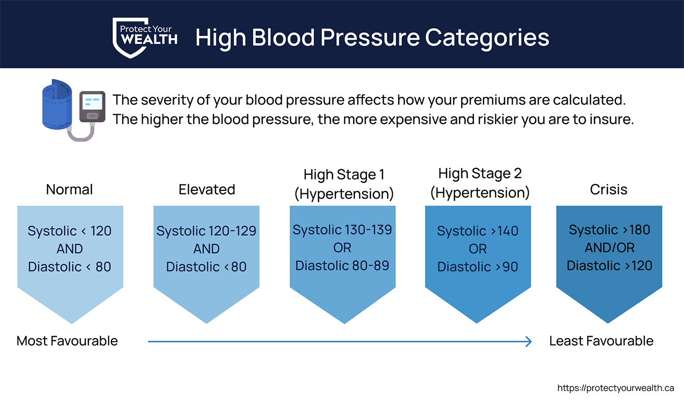 Blood pressure readings and categories. Higher blood pressure readings are more severe and less favourable.