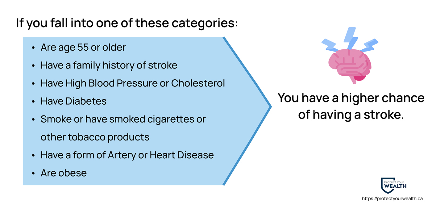 Factors that put you at a higher risk of a stroke.
