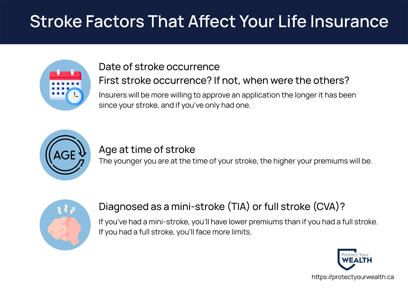 Some stroke factors that life insurance companies consider are the date of the stroke and if it is your first, the age at the time of your stroke, and if it was diagnosed as a mini-stroke or full stroke.