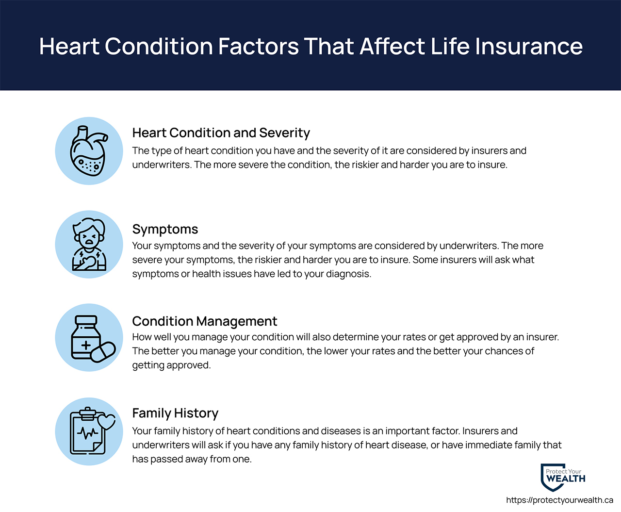 Heart condition factors that affect life insurance. The type of condition, how serious it is, how it's managed, your family history, and symptoms are all factors considered.
